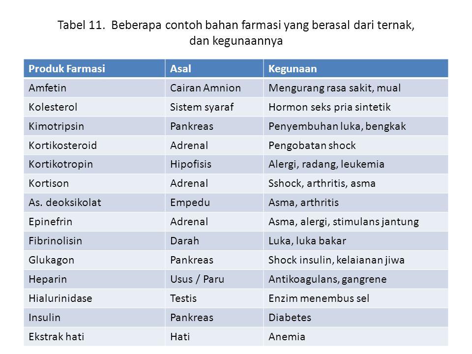 Tabel 11.