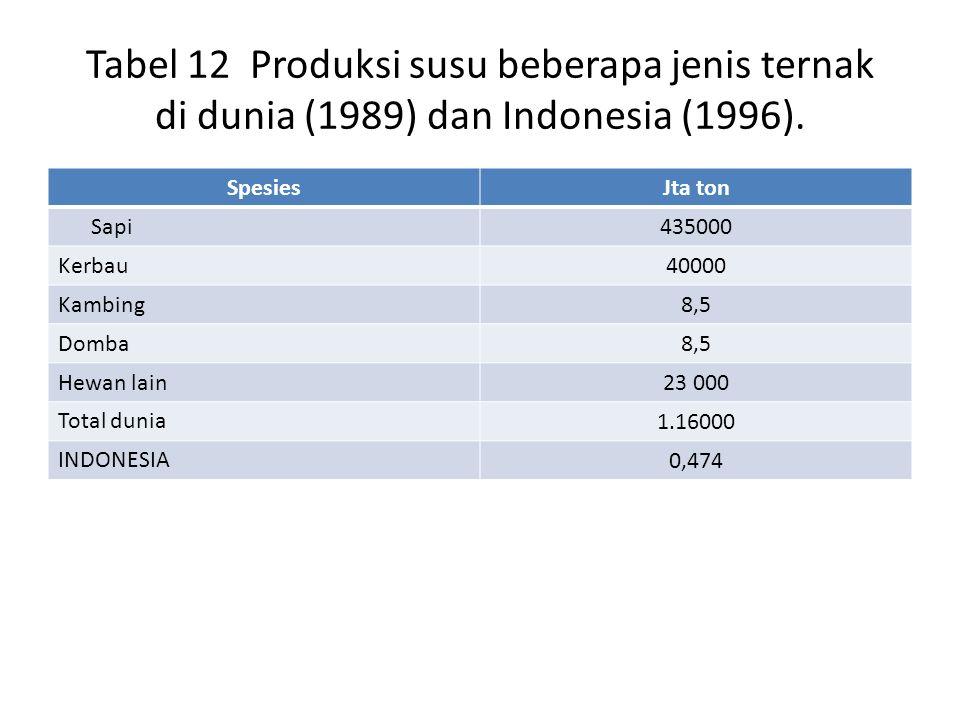 Tabel 12 Produksi susu beberapa jenis ternak di dunia (1989) dan Indonesia (1996).