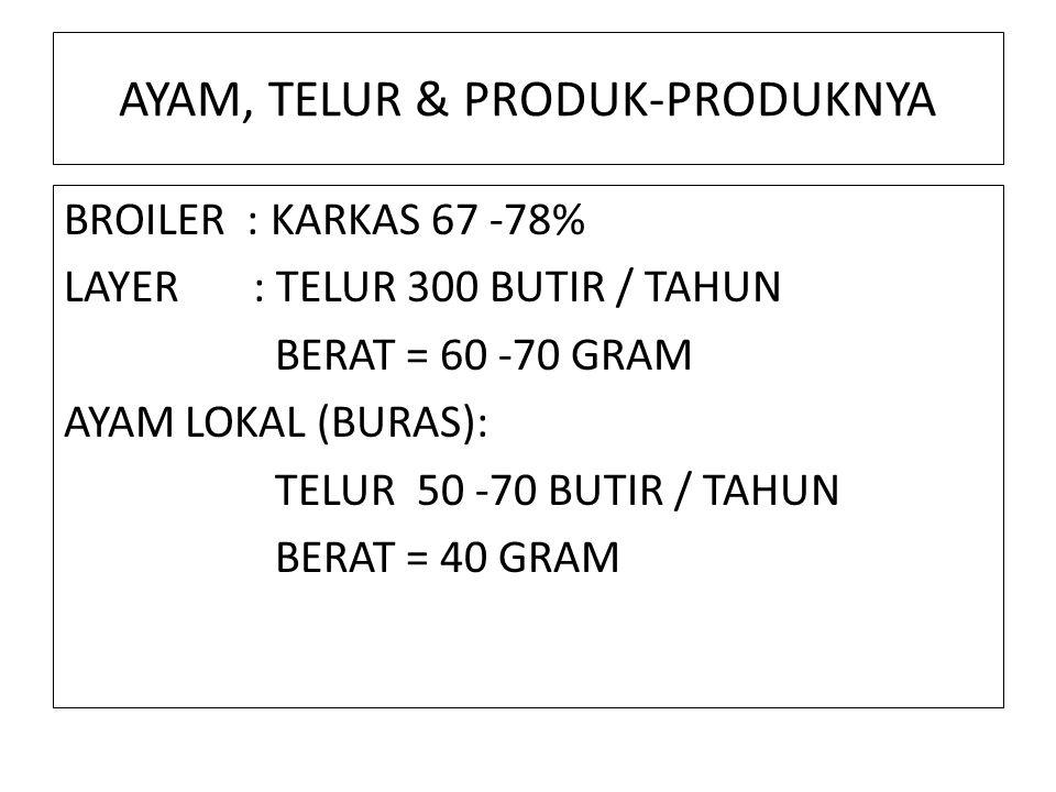 AYAM, TELUR & PRODUK-PRODUKNYA BROILER : KARKAS 67 -78% LAYER : TELUR 300 BUTIR / TAHUN BERAT = 60 -70 GRAM AYAM LOKAL (BURAS): TELUR 50 -70 BUTIR / TAHUN BERAT = 40 GRAM
