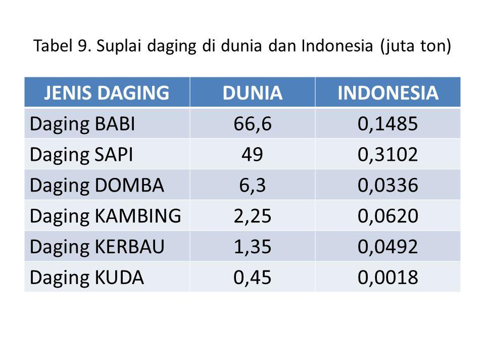 Tabel 9.