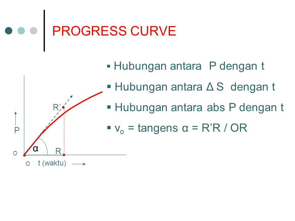 PROGRESS CURVE  Hubungan antara P dengan t  Hubungan antara Δ S dengan t  Hubungan antara abs P dengan t  v o = tangens α = R'R / OR P t (waktu) α