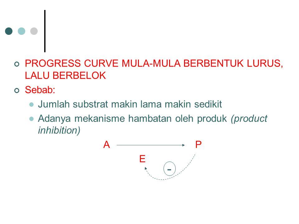 PROGRESS CURVE MULA-MULA BERBENTUK LURUS, LALU BERBELOK Sebab: Jumlah substrat makin lama makin sedikit Adanya mekanisme hambatan oleh produk (product