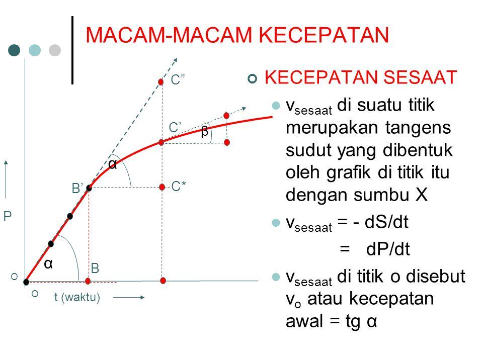 """O t (waktu) α B B' C' C"""" C* P KECEPATAN SESAAT v sesaat di suatu titik merupakan tangens sudut yang dibentuk oleh grafik di titik itu dengan sumbu X v"""