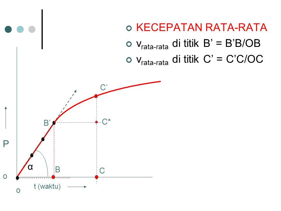 KECEPATAN RATA-RATA v rata-rata di titik B' = B'B/OB v rata-rata di titik C' = C'C/OC t (waktu) α B B' C' C C* P o