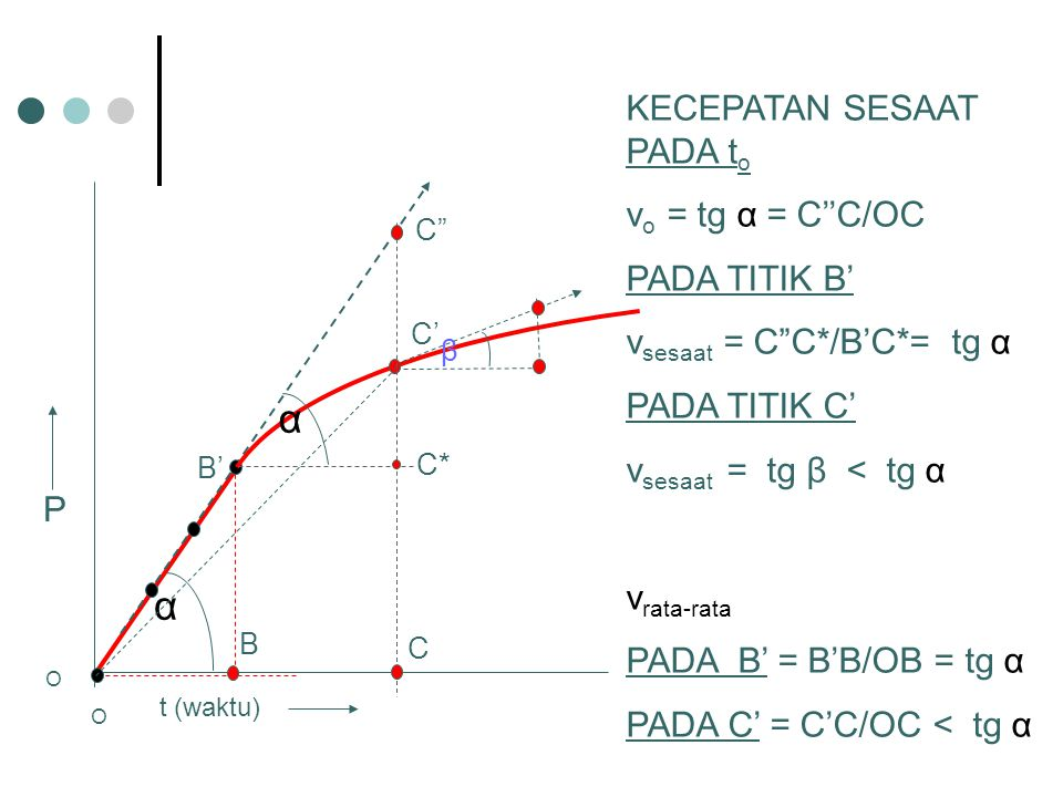 "P KECEPATAN SESAAT PADA t o v o = tg α = C''C/OC PADA TITIK B' v sesaat = C""C*/B'C*= tg α PADA TITIK C' v sesaat = tg β < tg α v rata-rata PADA B' = B"
