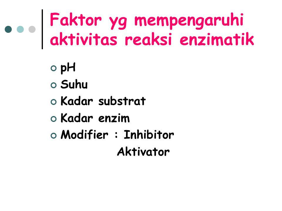 Faktor yg mempengaruhi aktivitas reaksi enzimatik pH Suhu Kadar substrat Kadar enzim Modifier : Inhibitor Aktivator
