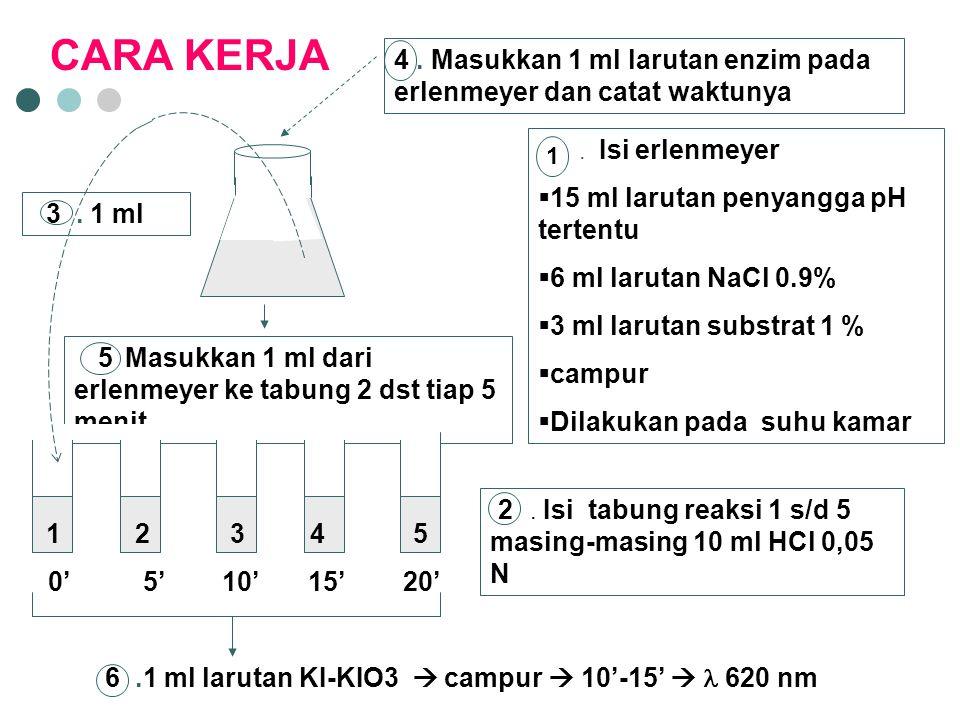 . Isi erlenmeyer  15 ml larutan penyangga pH tertentu  6 ml larutan NaCl 0.9%  3 ml larutan substrat 1 %  campur  Dilakukan pada suhu kamar 1. Is