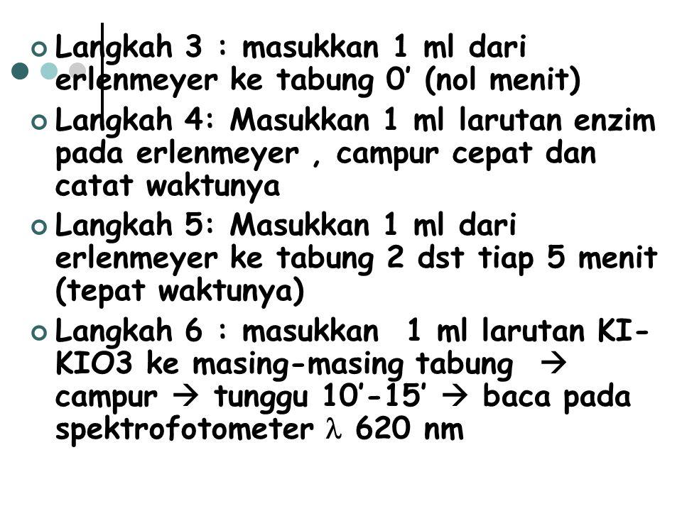 Langkah 3 : masukkan 1 ml dari erlenmeyer ke tabung 0' (nol menit) Langkah 4: Masukkan 1 ml larutan enzim pada erlenmeyer, campur cepat dan catat wakt