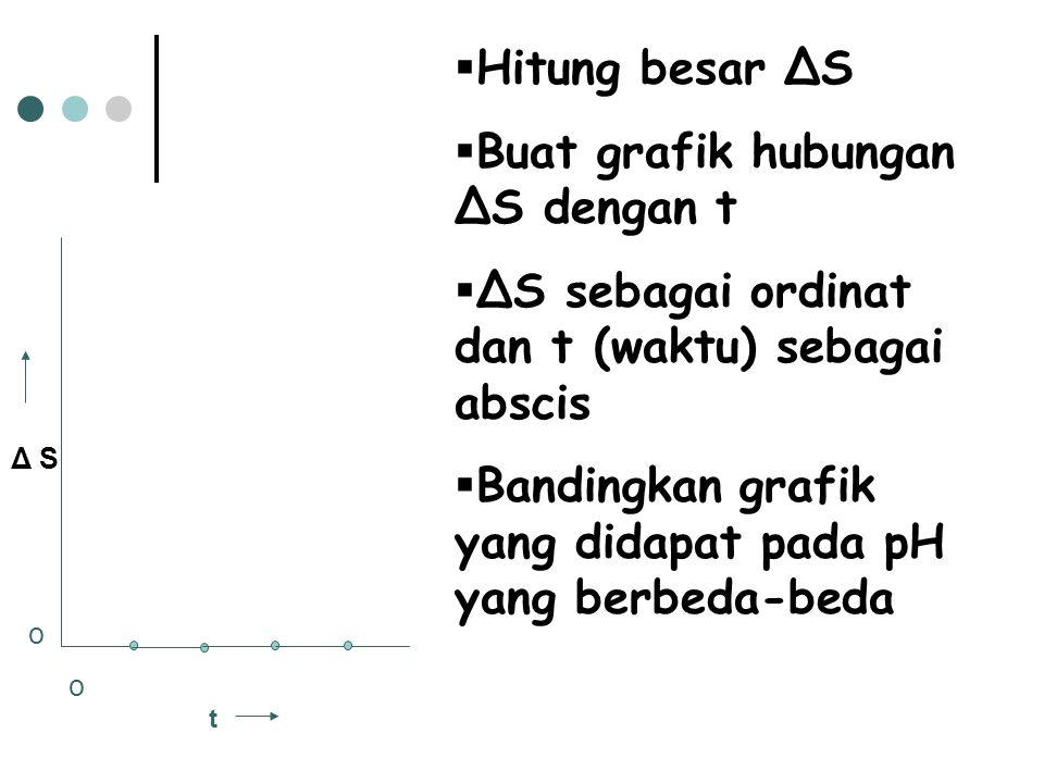 Δ S o t  Hitung besar ΔS  Buat grafik hubungan ΔS dengan t  ΔS sebagai ordinat dan t (waktu) sebagai abscis  Bandingkan grafik yang didapat pada p