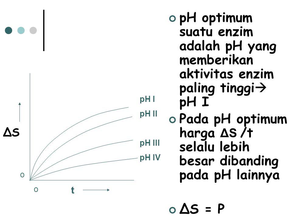 pH optimum suatu enzim adalah pH yang memberikan aktivitas enzim paling tinggi  pH I Pada pH optimum harga ΔS /t selalu lebih besar dibanding pada pH