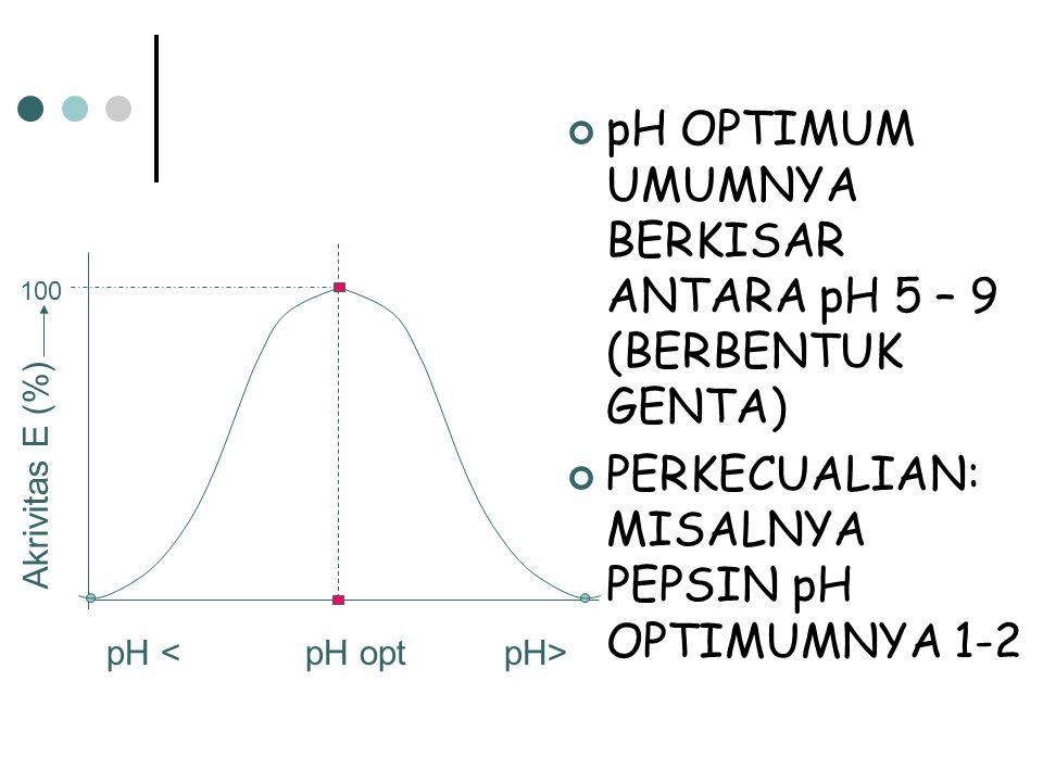 pH OPTIMUM UMUMNYA BERKISAR ANTARA pH 5 – 9 (BERBENTUK GENTA) PERKECUALIAN: MISALNYA PEPSIN pH OPTIMUMNYA 1-2 Akrivitas E (%) 100 pH