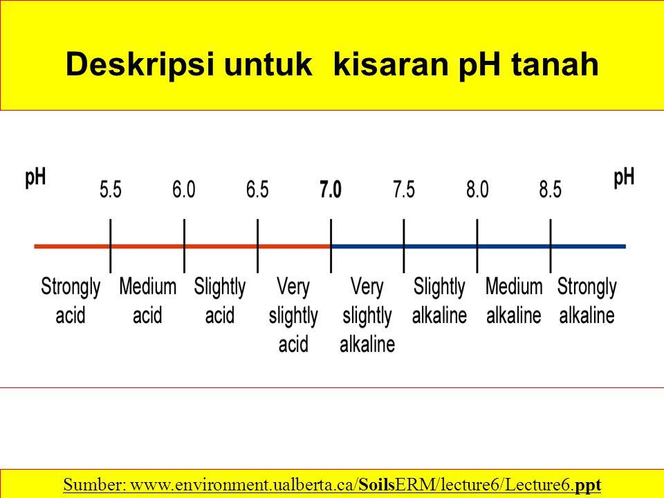 Deskripsi untuk kisaran pH tanah Sumber: www.environment.ualberta.ca/SoilsERM/lecture6/Lecture6.ppt