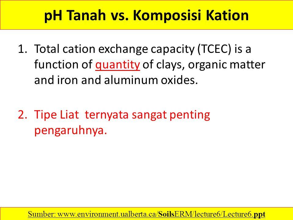 1.Base cations (Ca ++, Mg ++, K +, Na + ) concentration decreases as soil becomes more acidic (pH decreases) 2.Kejenuhan basa berkaitan erat dengan pH tanah Sumber: www.environment.ualberta.ca/SoilsERM/lecture6/Lecture6.ppt pH Tanah vs.