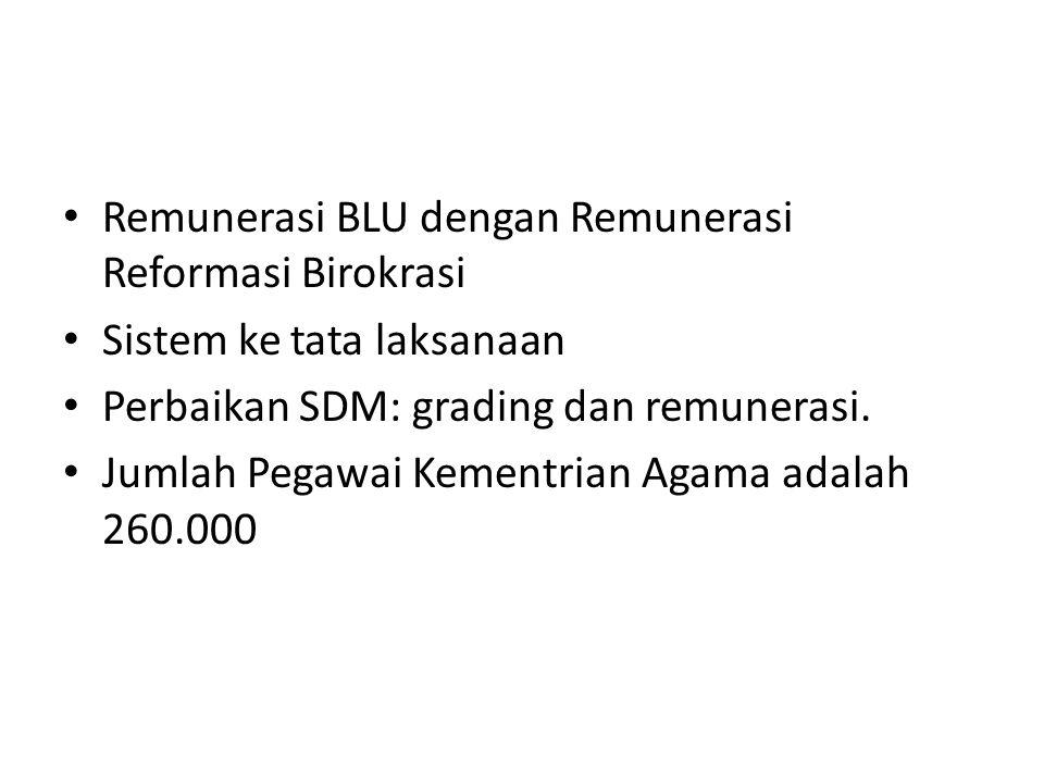 Remunerasi BLU dengan Remunerasi Reformasi Birokrasi Sistem ke tata laksanaan Perbaikan SDM: grading dan remunerasi.
