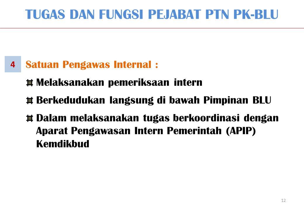 12 Satuan Pengawas Internal : Melaksanakan pemeriksaan intern Berkedudukan langsung di bawah Pimpinan BLU Dalam melaksanakan tugas berkoordinasi denga