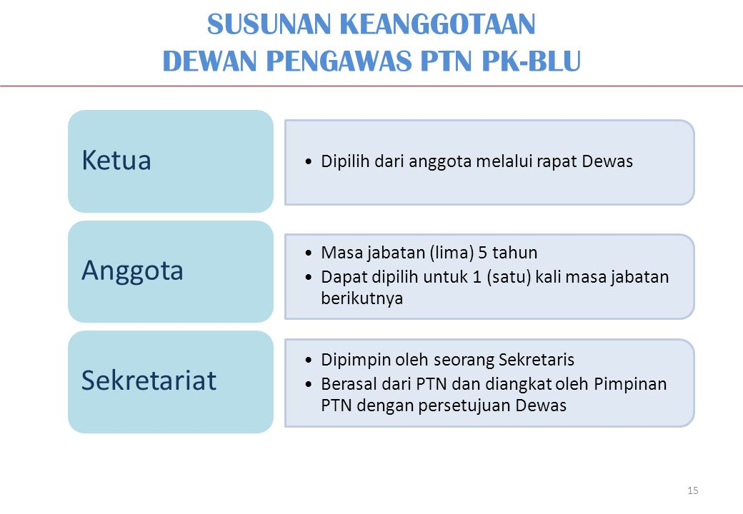 SUSUNAN KEANGGOTAAN DEWAN PENGAWAS PTN PK-BLU 15 Dipilih dari anggota melalui rapat Dewas Ketua Masa jabatan (lima) 5 tahun Dapat dipilih untuk 1 (sat