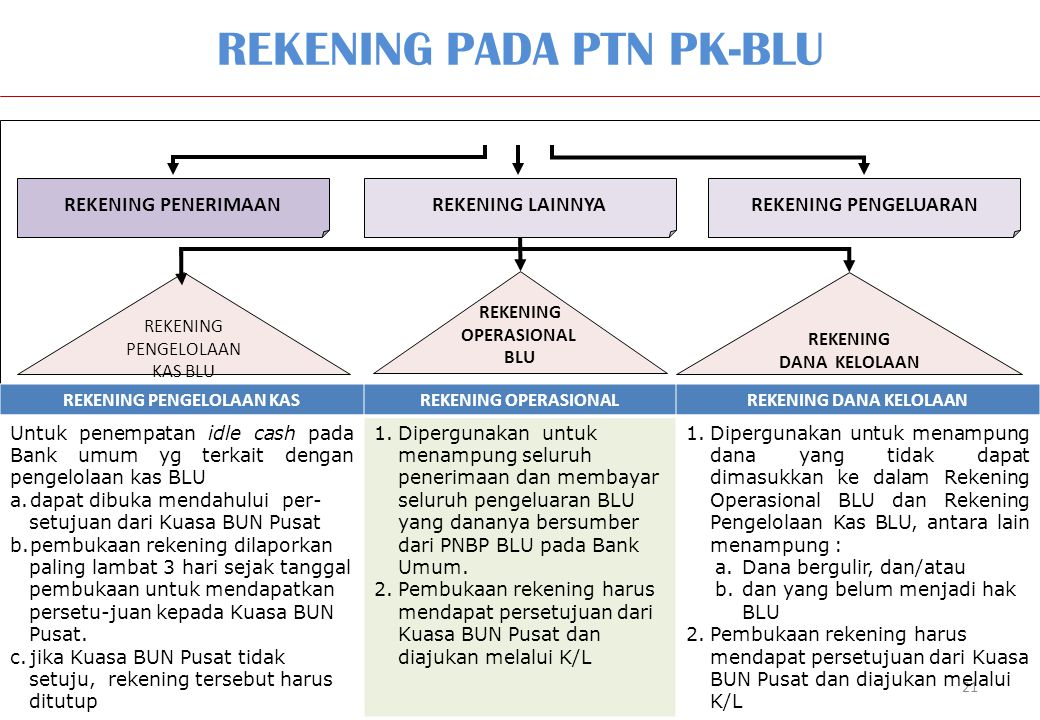REKENING PADA PTN PK-BLU 21 SATKER PK BLU REKENING PENERIMAANREKENING LAINNYAREKENING PENGELUARAN REKENING PENGELOLAAN KAS BLU REKENING OPERASIONAL BLU REKENING DANA KELOLAAN REKENING PENGELOLAAN KASREKENING OPERASIONALREKENING DANA KELOLAAN Untuk penempatan idle cash pada Bank umum yg terkait dengan pengelolaan kas BLU a.dapat dibuka mendahului per- setujuan dari Kuasa BUN Pusat b.pembukaan rekening dilaporkan paling lambat 3 hari sejak tanggal pembukaan untuk mendapatkan persetu-juan kepada Kuasa BUN Pusat.