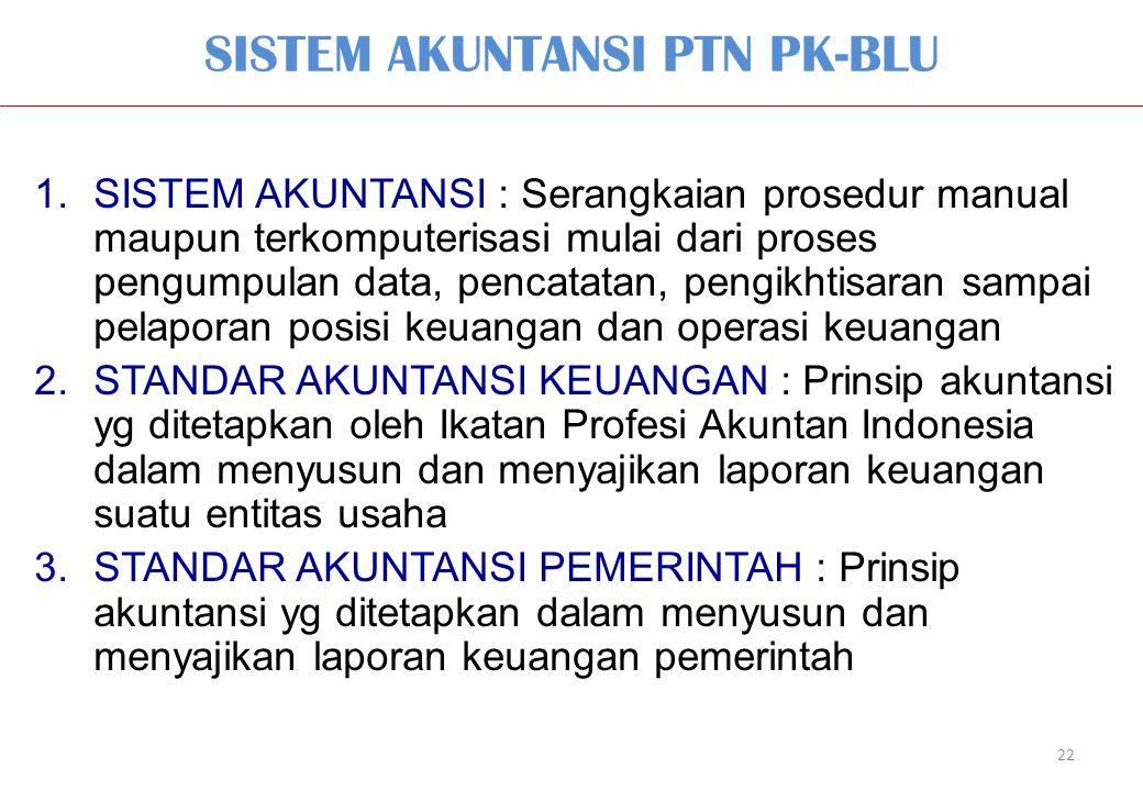 SISTEM AKUNTANSI PTN PK-BLU 22 1.SISTEM AKUNTANSI : Serangkaian prosedur manual maupun terkomputerisasi mulai dari proses pengumpulan data, pencatatan, pengikhtisaran sampai pelaporan posisi keuangan dan operasi keuangan 2.STANDAR AKUNTANSI KEUANGAN : Prinsip akuntansi yg ditetapkan oleh Ikatan Profesi Akuntan Indonesia dalam menyusun dan menyajikan laporan keuangan suatu entitas usaha 3.STANDAR AKUNTANSI PEMERINTAH : Prinsip akuntansi yg ditetapkan dalam menyusun dan menyajikan laporan keuangan pemerintah