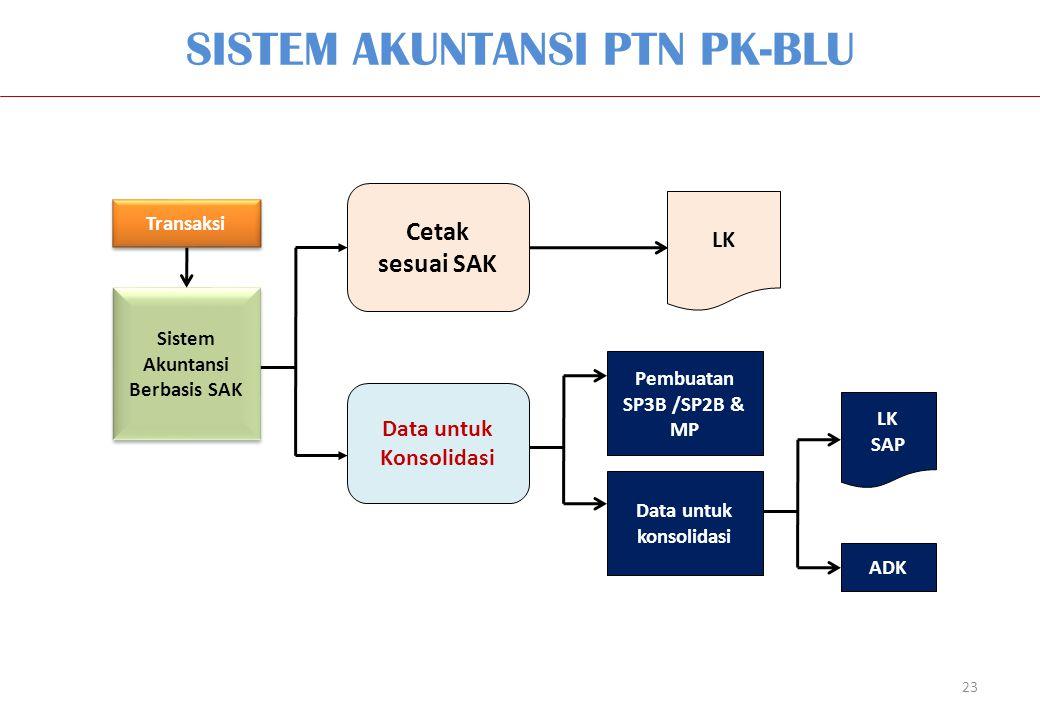 SISTEM AKUNTANSI PTN PK-BLU 23 Cetak sesuai SAK Transaksi Sistem Akuntansi Berbasis SAK LK Data untuk Konsolidasi Pembuatan SP3B /SP2B & MP Data untuk konsolidasi LK SAP ADK
