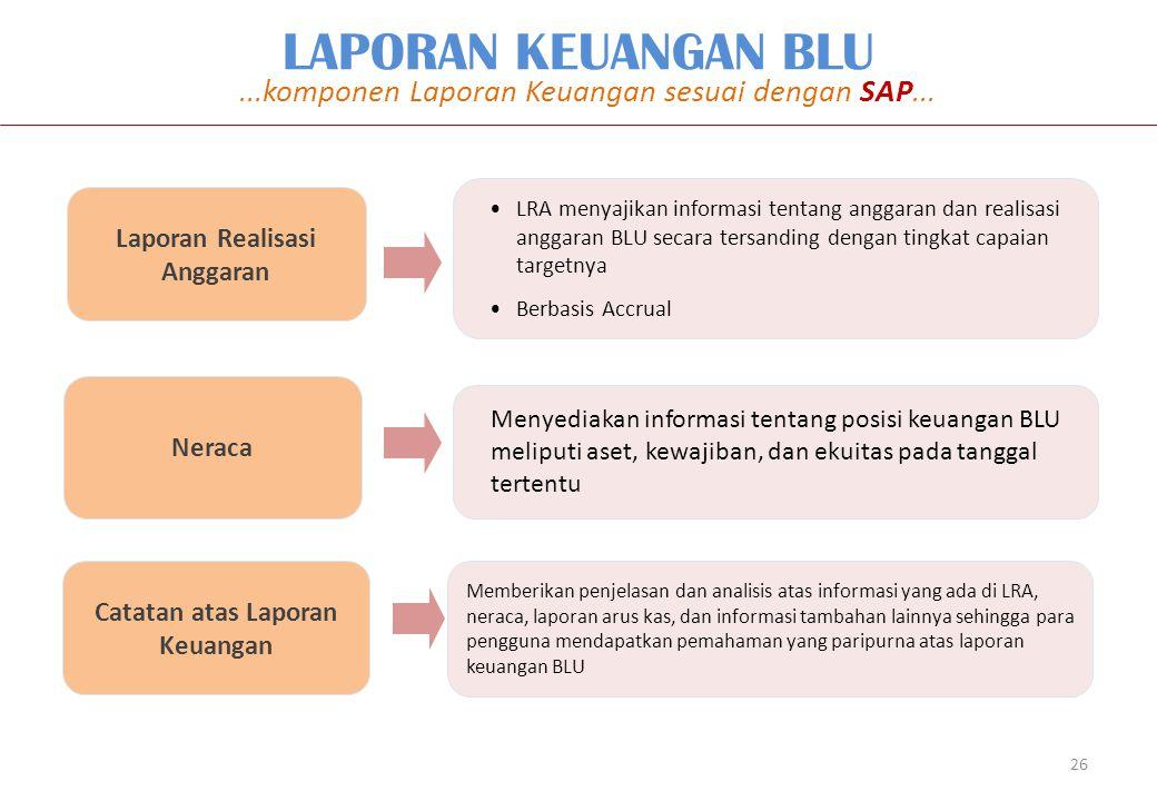 Laporan Realisasi Anggaran Neraca Catatan atas Laporan Keuangan LRA menyajikan informasi tentang anggaran dan realisasi anggaran BLU secara tersanding