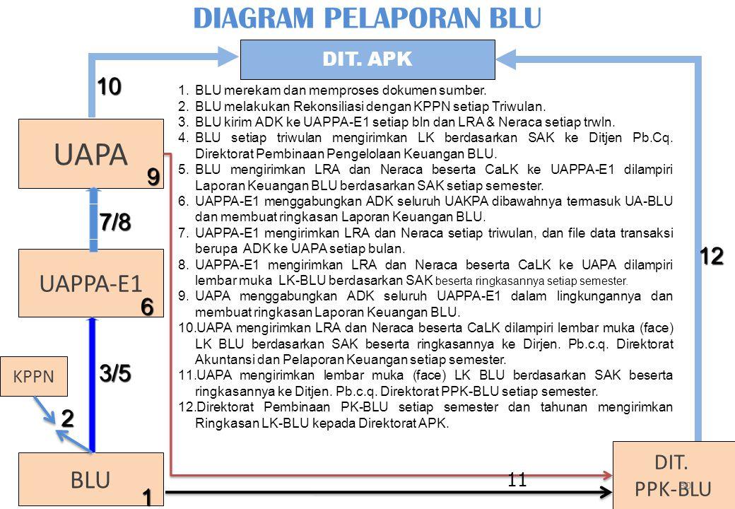 DIT. APK UAPA DIAGRAM PELAPORAN BLU UAPPA-E1 BLU DIT. PPK-BLU 4 1 1.BLU merekam dan memproses dokumen sumber. 2.BLU melakukan Rekonsiliasi dengan KPPN
