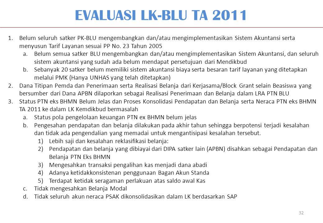 EVALUASI LK-BLU TA 2011 32 1.Belum seluruh satker PK-BLU mengembangkan dan/atau mengimplementasikan Sistem Akuntansi serta menyusun Tarif Layanan sesuai PP No.