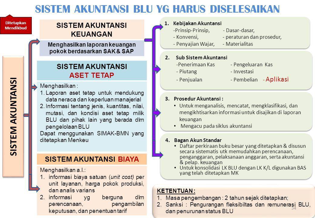 34 SISTEM AKUNTANSI 1.Kebijakan Akuntansi -Prinsip-Prinsip,- Dasar-dasar, - Konvensi, - peraturan dan prosedur, - Penyajian Wajar, - Materialitas 1.Kebijakan Akuntansi -Prinsip-Prinsip,- Dasar-dasar, - Konvensi, - peraturan dan prosedur, - Penyajian Wajar, - Materialitas 2.Sub Sistem Akuntansi -Penerimaan Kas- Pengeluaran Kas - Piutang- Investasi - Penjualan- Pembelian - Aplikasi 2.Sub Sistem Akuntansi -Penerimaan Kas- Pengeluaran Kas - Piutang- Investasi - Penjualan- Pembelian - Aplikasi 4.Bagan Akun Standar Daftar perkiraan buku besar yang ditetapkan & disusun secara sistematis utk memudahkan perencanaan, penganggaran, pelaksanaan anggaran, serta akuntansi & pelap.