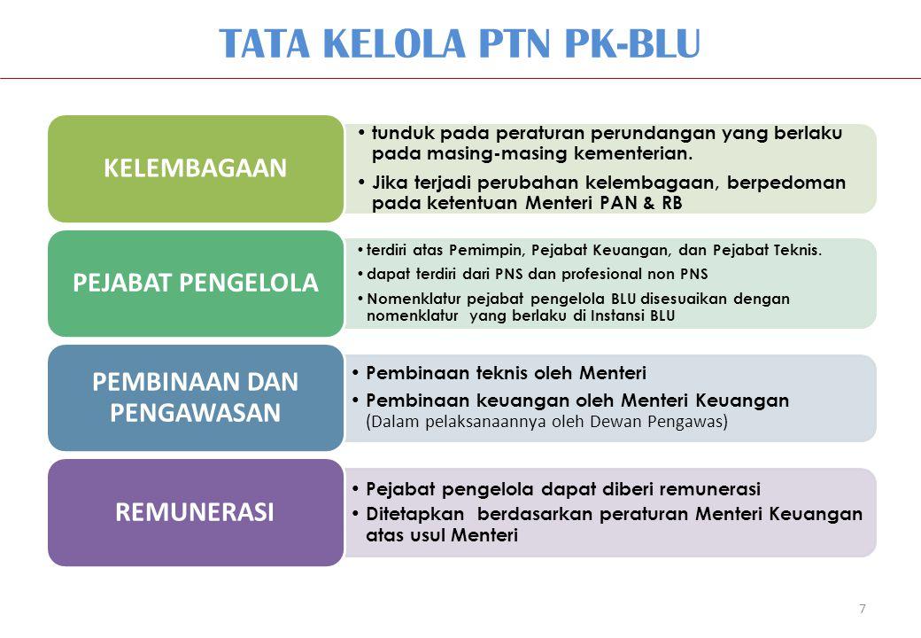 7 TATA KELOLA PTN PK-BLU tunduk pada peraturan perundangan yang berlaku pada masing-masing kementerian. Jika terjadi perubahan kelembagaan, berpedoman
