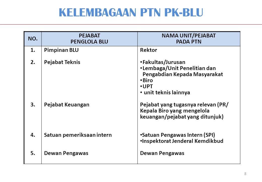 KELEMBAGAAN PTN PK-BLU 8 NO. PEJABAT PENGLOLA BLU NAMA UNIT/PEJABAT PADA PTN 1. 2. 3. 4. 5. Pimpinan BLU Pejabat Teknis Pejabat Keuangan Satuan pemeri