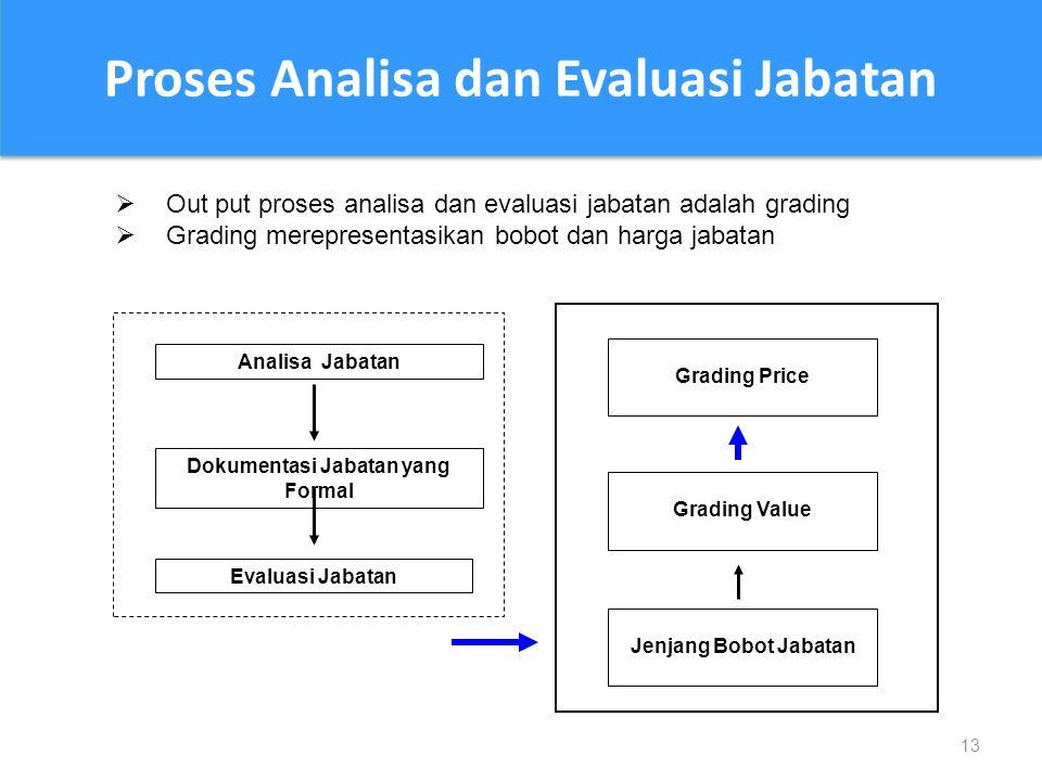 13 Analisa Jabatan Dokumentasi Jabatan yang Formal Evaluasi Jabatan Grading Value Jenjang Bobot Jabatan Grading Price  Out put proses analisa dan evaluasi jabatan adalah grading  Grading merepresentasikan bobot dan harga jabatan Proses Analisa dan Evaluasi Jabatan