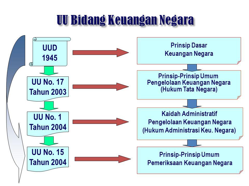 UUD 1945 UU No. 17 Tahun 2003 UU No. 1 Tahun 2004 Prinsip Dasar Keuangan Negara Prinsip-Prinsip Umum Pengelolaan Keuangan Negara (Hukum Tata Negara) K