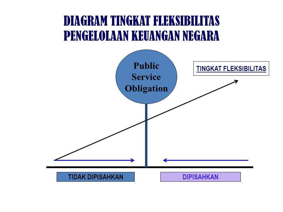 TIDAK DIPISAHKANDIPISAHKAN TINGKAT FLEKSIBILITAS DIAGRAM TINGKAT FLEKSIBILITAS PENGELOLAAN KEUANGAN NEGARA Public Service Obligation