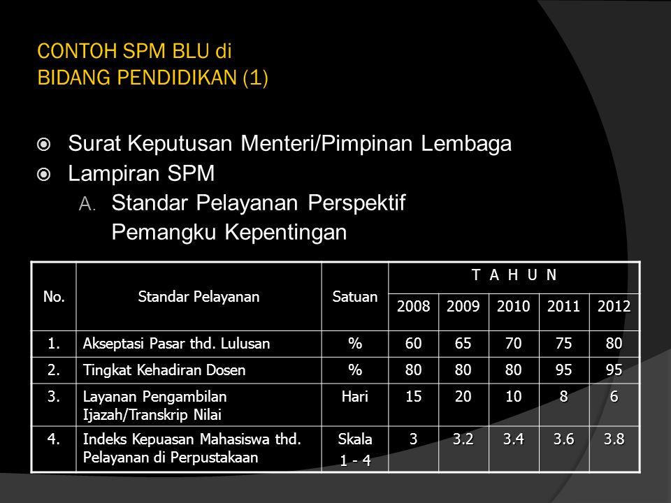 CONTOH SPM BLU di BIDANG PENDIDIKAN (1)  Surat Keputusan Menteri/Pimpinan Lembaga  Lampiran SPM A. Standar Pelayanan Perspektif Pemangku Kepentingan