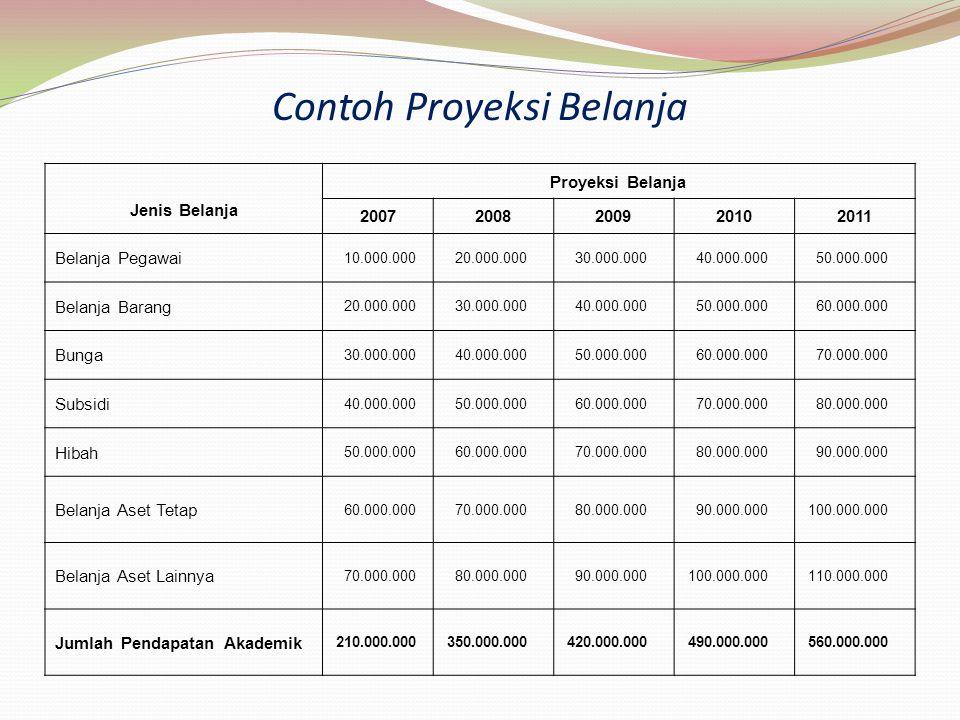 Jenis Belanja Proyeksi Belanja 20072008200920102011 Belanja Pegawai 10.000.000 20.000.000 30.000.000 40.000.000 50.000.000 Belanja Barang 20.000.000 3