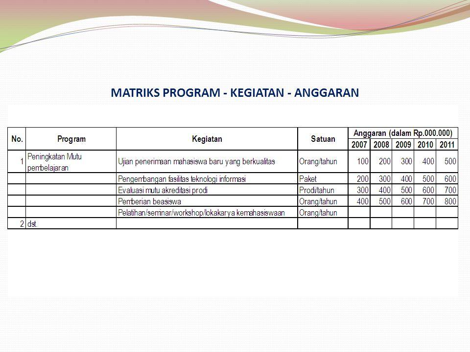 MATRIKS PROGRAM - KEGIATAN - ANGGARAN