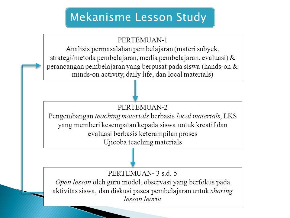 Mekanisme Lesson Study PERTEMUAN-1 Analisis permasalahan pembelajaran (materi subyek, strategi/metoda pembelajaran, media pembelajaran, evaluasi) & perancangan pembelajaran yang berpusat pada siswa (hands-on & minds-on activity, daily life, dan local materials) PERTEMUAN-2 Pengembangan teaching materials berbasis local materials, LKS yang memberi kesempatan kepada siswa untuk kreatif dan evaluasi berbasis keterampilan proses Ujicoba teaching materials PERTEMUAN- 3 s.d.