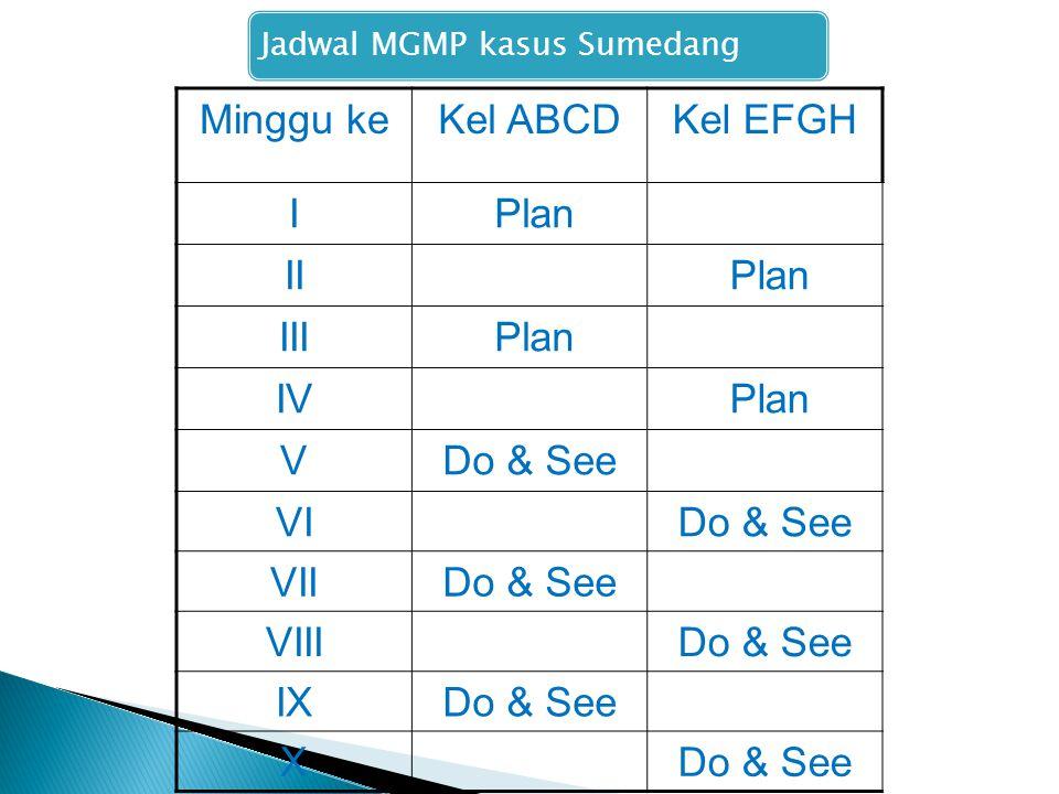 Jadwal MGMP kasus Sumedang Minggu keKel ABCDKel EFGH I Plan II Plan III Plan IV Plan VDo & See VIDo & See VIIDo & See VIIIDo & See IXDo & See X