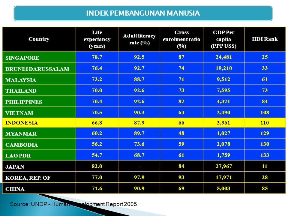 INDEK PEMBANGUNAN MANUSIA Country Life expectancy (years) Adult literacy rate (%) Gross enrolment ratio (%) GDP Per capita (PPP US$) HDI Rank SINGAPORE 78.792.58724,48125 BRUNEI DARUSSALAM 76.492.77419,21033 MALAYSIA 73.288.7719,51261 THAILAND 70.092.6737,59573 PHILIPPINES 70.492.6824,32184 VIETNAM 70.590.3642,490108 INDONESIA 66.887.9663,361110 MYANMAR 60.289.7481,027129 CAMBODIA 56.273.6592,078130 LAO PDR 54.768.7611,759133 JAPAN 82.0-8427,96711 KOREA, REP.