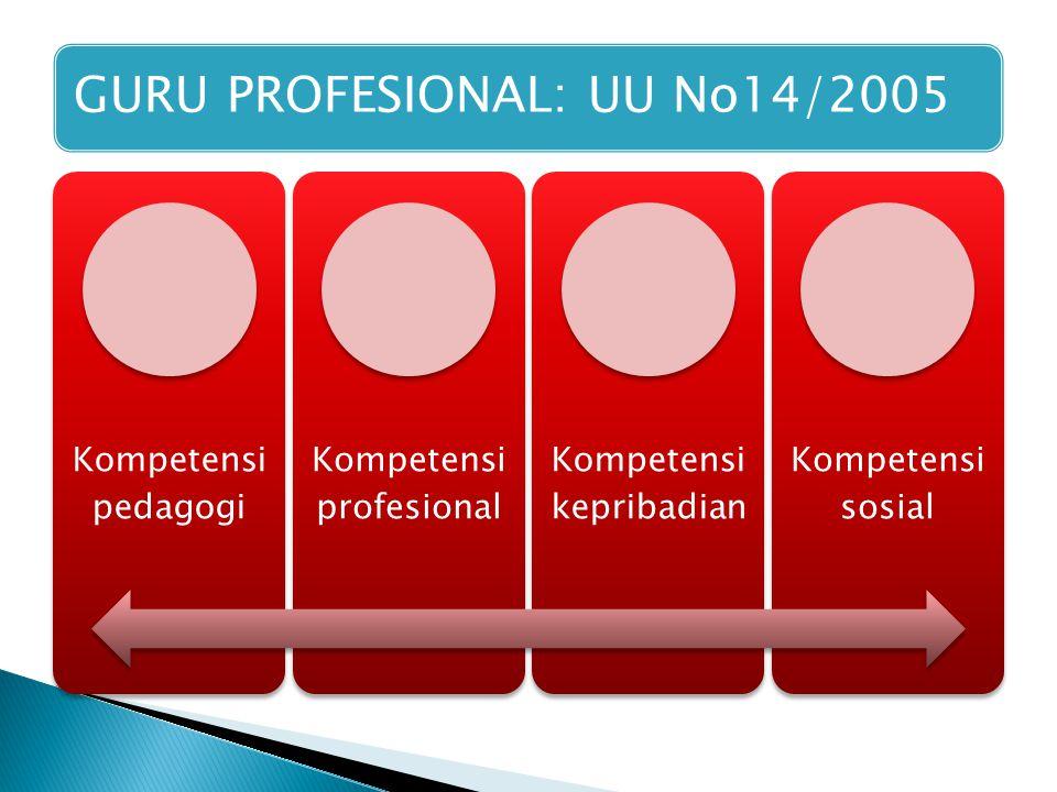 GURU PROFESIONAL: UU No14/2005 Kompetensi pedagogi Kompetensi profesional Kompetensi kepribadian Kompetensi sosial