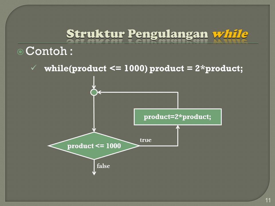  Contoh : while(product <= 1000) product = 2*product; 11 product <= 1000 product=2*product; false true