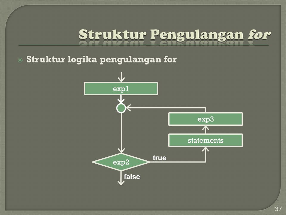 37 SStruktur logika pengulangan for exp1 exp3 statements exp2 true false
