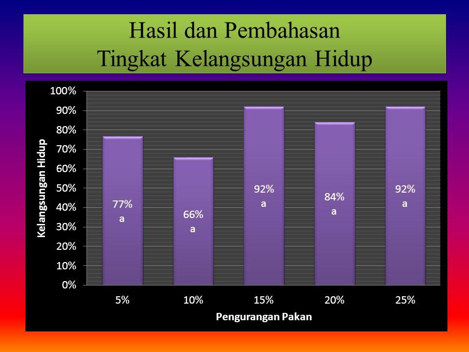 Hasil dan Pembahasan Tingkat Kelangsungan Hidup