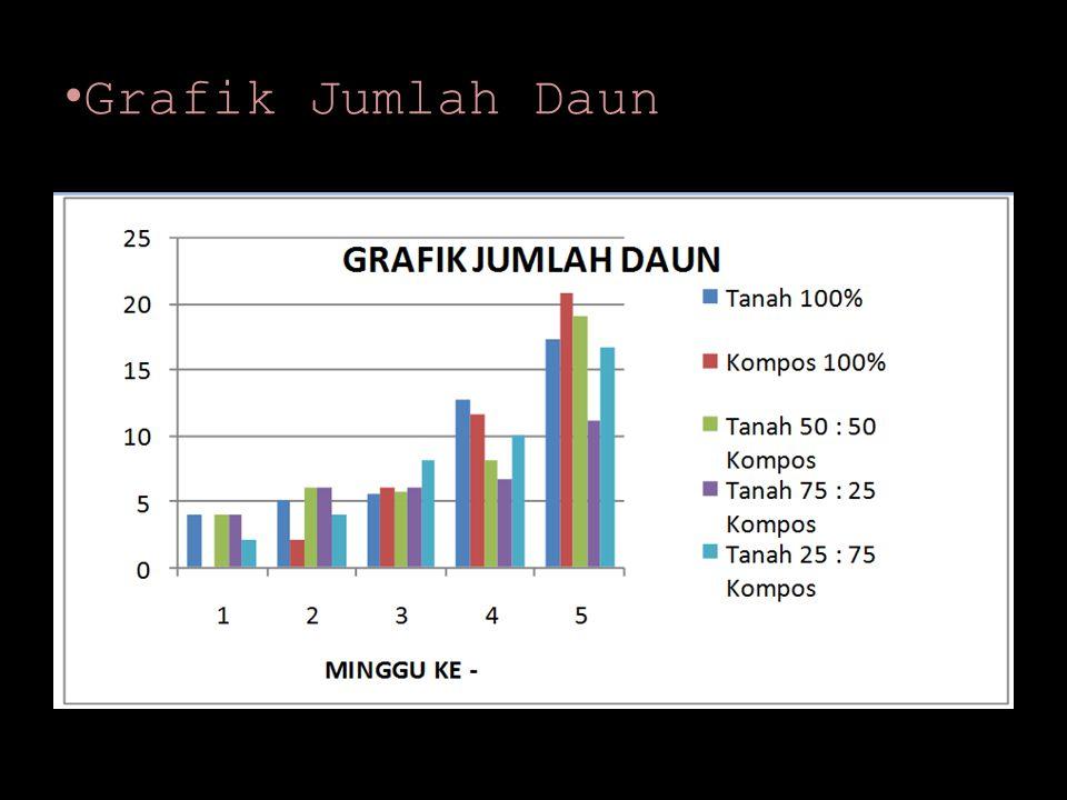 Grafik Jumlah Daun