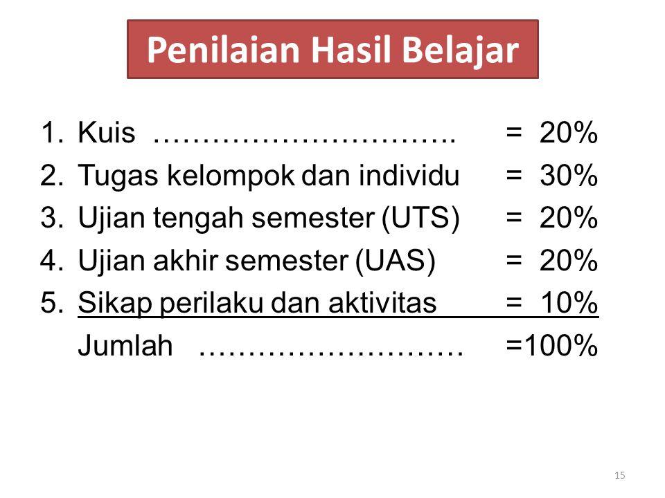 Penilaian Hasil Belajar 1.Kuis ………………………….= 20% 2.Tugas kelompok dan individu= 30% 3.Ujian tengah semester (UTS)= 20% 4.Ujian akhir semester (UAS)= 20