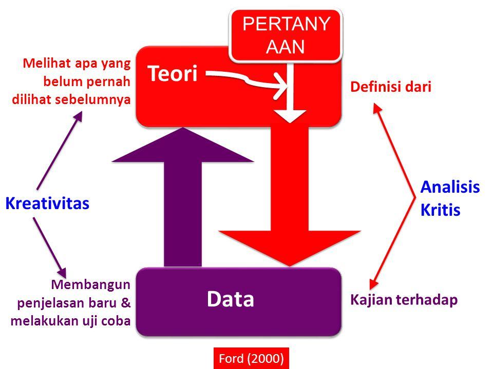 DEPARTEMEN SAINS KOMUNIKASI DAN PENGEMBANGAN MASYARAKAT – FEMA IPB Teori Data Kreativitas PERTANY AAN Analisis Kritis Ford (2000) Definisi dari Kajian