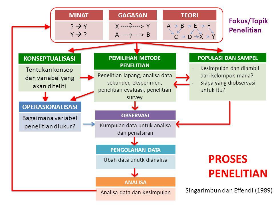 DEPARTEMEN SAINS KOMUNIKASI DAN PENGEMBANGAN MASYARAKAT – FEMA IPB MINAT .
