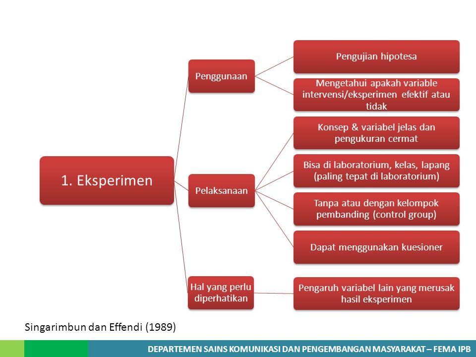 DEPARTEMEN SAINS KOMUNIKASI DAN PENGEMBANGAN MASYARAKAT – FEMA IPB Singarimbun dan Effendi (1989)