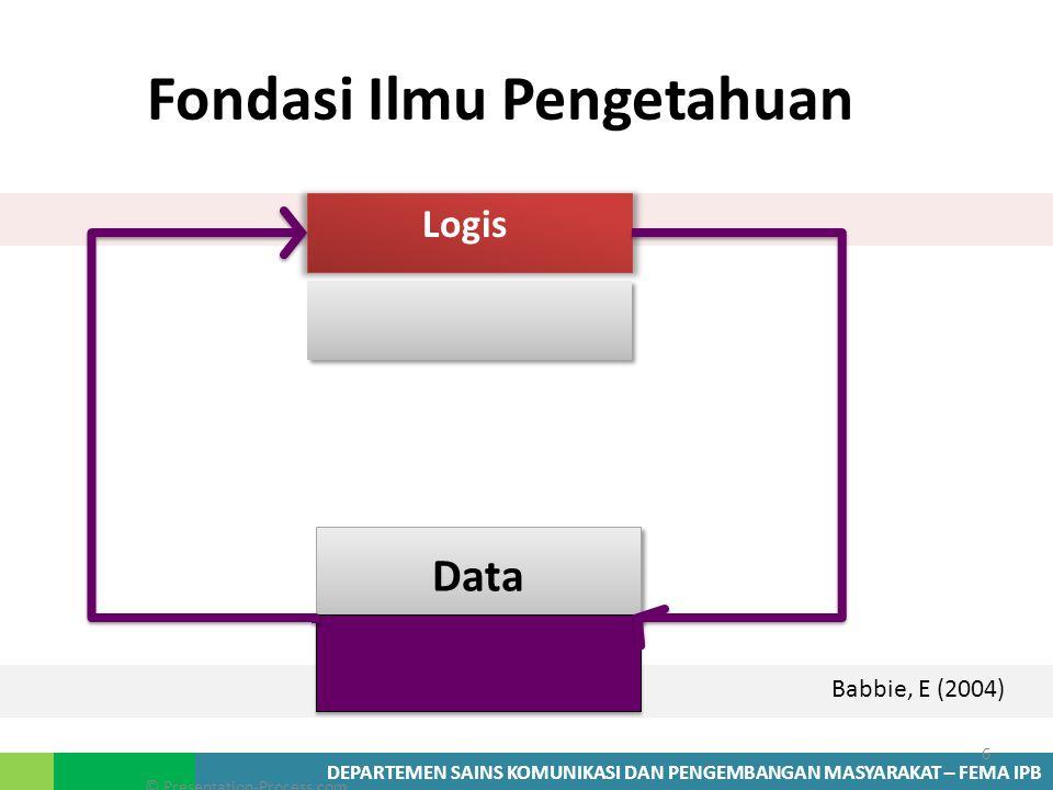 DEPARTEMEN SAINS KOMUNIKASI DAN PENGEMBANGAN MASYARAKAT – FEMA IPB Fondasi Ilmu Pengetahuan Logis Data 6 © Presentation-Process.com Babbie, E (2004)