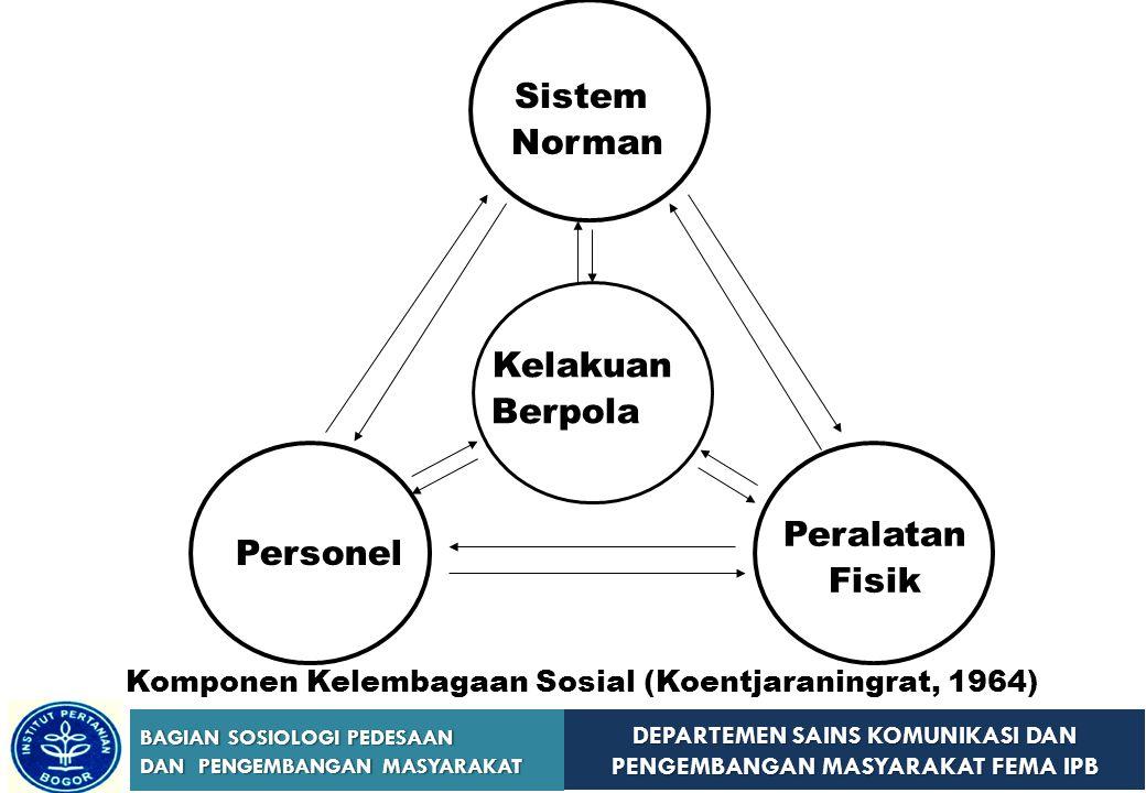 DEPARTEMEN SAINS KOMUNIKASI DAN PENGEMBANGAN MASYARAKAT FEMA IPB BAGIAN SOSIOLOGI PEDESAAN DAN PENGEMBANGAN MASYARAKAT Kelembagaan (Institution) KelompokOrganisasiBirokrasiKomunitas Kelembagaan Tata Abstraksi Sistem Norma Kumpulan Orang Tata abstraksi yang lebih tinggi dari grup, organisasi, dan sistem sosial lainnya (Bertrand, 1974)