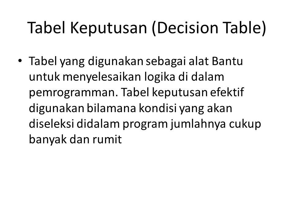 Tabel Keputusan (Decision Table) Tabel yang digunakan sebagai alat Bantu untuk menyelesaikan logika di dalam pemrogramman. Tabel keputusan efektif dig